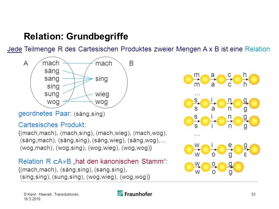 Relation: Grundbegriffe 53 Jede Teilmenge R des Cartesischen Produktes zweier Mengen A x B ist eine Relation mach mach sang sing sing sing wieg wogε w