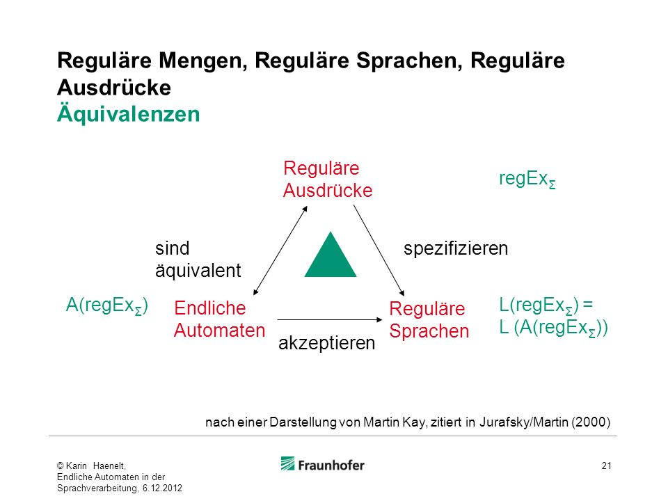Reguläre Mengen, Reguläre Sprachen, Reguläre Ausdrücke Äquivalenzen © Karin Haenelt, Endliche Automaten in der Sprachverarbeitung, 6.12.2012 21 Endliche Automaten Reguläre Ausdrücke spezifizieren akzeptieren sind äquivalent regEx Σ A(regEx Σ ) Reguläre Sprachen L(regEx Σ ) = L (A(regEx Σ )) nach einer Darstellung von Martin Kay, zitiert in Jurafsky/Martin (2000)