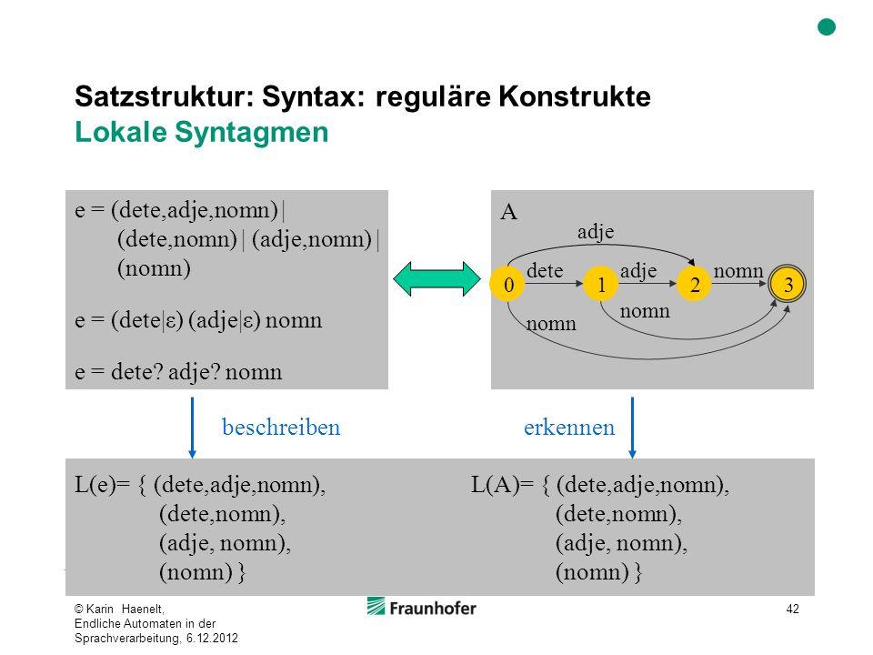Satzstruktur: Syntax: reguläre Konstrukte Lokale Syntagmen © Karin Haenelt, Endliche Automaten in der Sprachverarbeitung, 6.12.2012 42 L(e)= { (dete,adje,nomn), (dete,nomn), (adje, nomn), (nomn) } L(A)= { (dete,adje,nomn), (dete,nomn), (adje, nomn), (nomn) } e = (dete,adje,nomn) | (dete,nomn) | (adje,nomn) | (nomn) e = (dete|ε) (adje|ε) nomn e = dete.