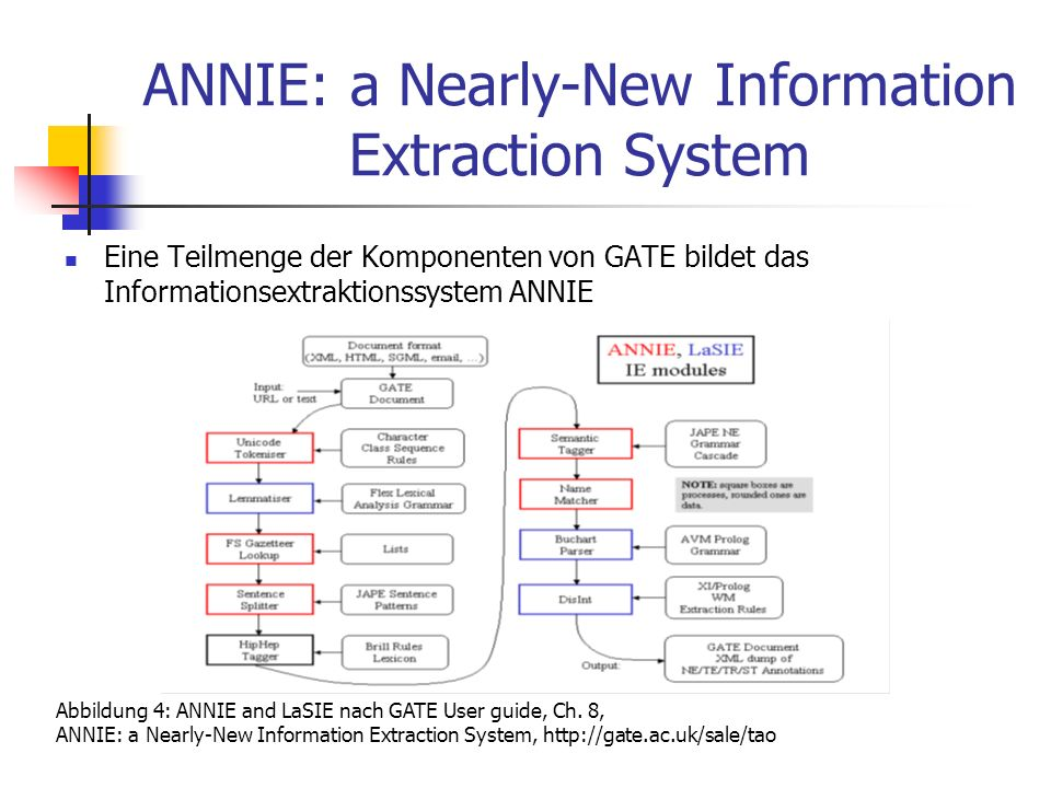 ANNIE: a Nearly-New Information Extraction System Eine Teilmenge der Komponenten von GATE bildet das Informationsextraktionssystem ANNIE Abbildung 4: ANNIE and LaSIE nach GATE User guide, Ch.
