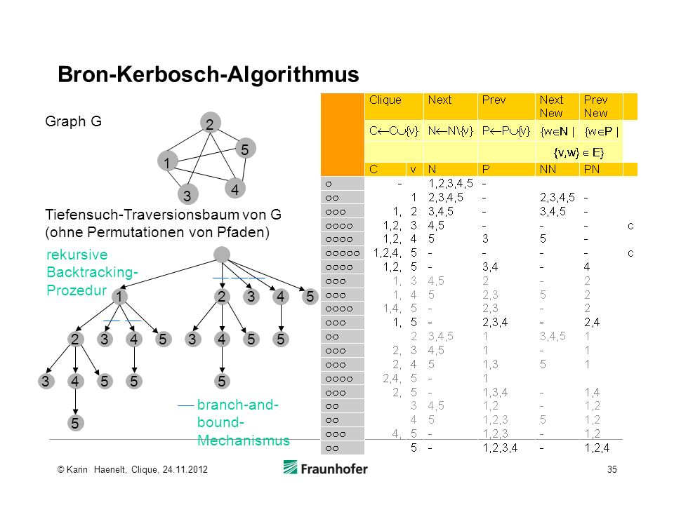 Bron-Kerbosch-Algorithmus 34555 23453455 5 12345 3 4 5 1 2 Tiefensuch-Traversionsbaum von G (ohne Permutationen von Pfaden) Graph G rekursive Backtracking- Prozedur branch-and- bound- Mechanismus 35© Karin Haenelt, Clique, 24.11.2012