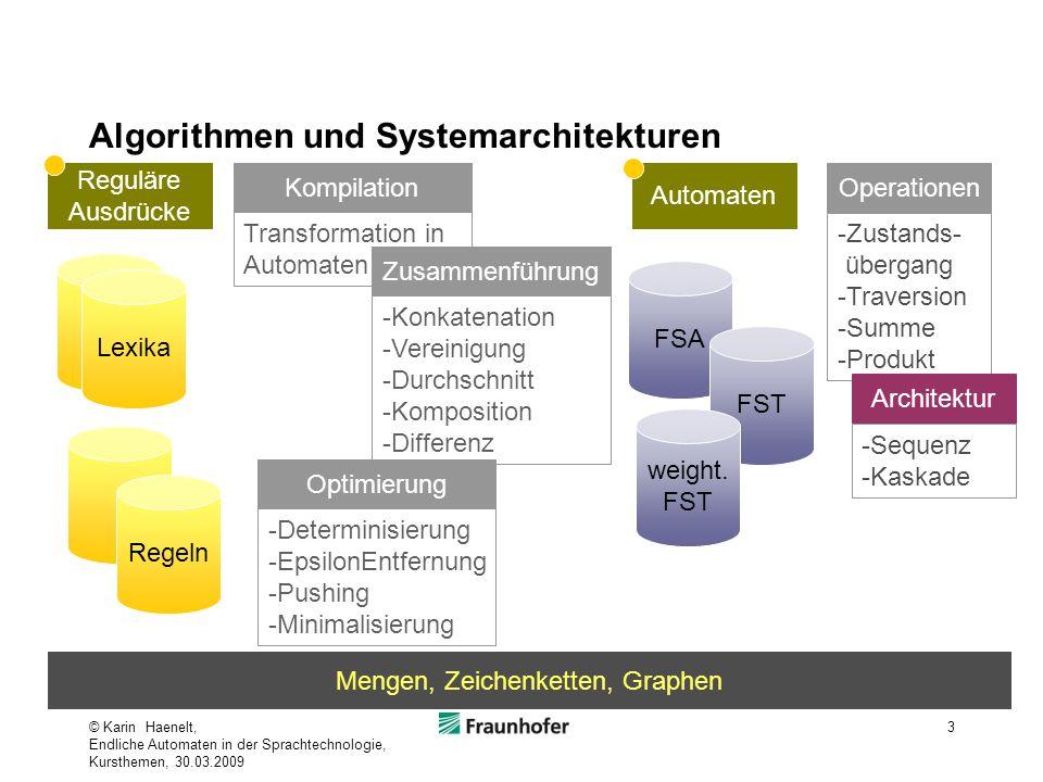 Algorithmen und Systemarchitekturen © Karin Haenelt, Endliche Automaten in der Sprachtechnologie, Kursthemen, 30.03.2009 3 Lexika FSA Regeln Reguläre