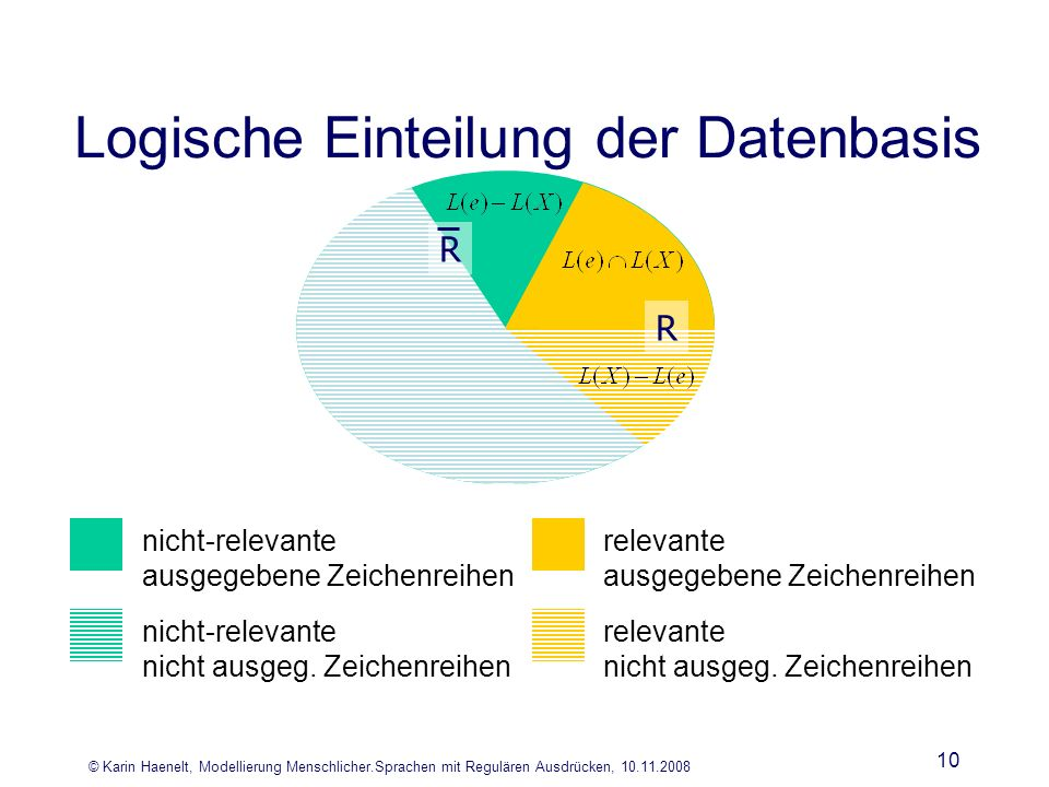 © Karin Haenelt, Modellierung Menschlicher.Sprachen mit Regulären Ausdrücken, 10.11.2008 10 Logische Einteilung der Datenbasis R R nicht-relevante nic
