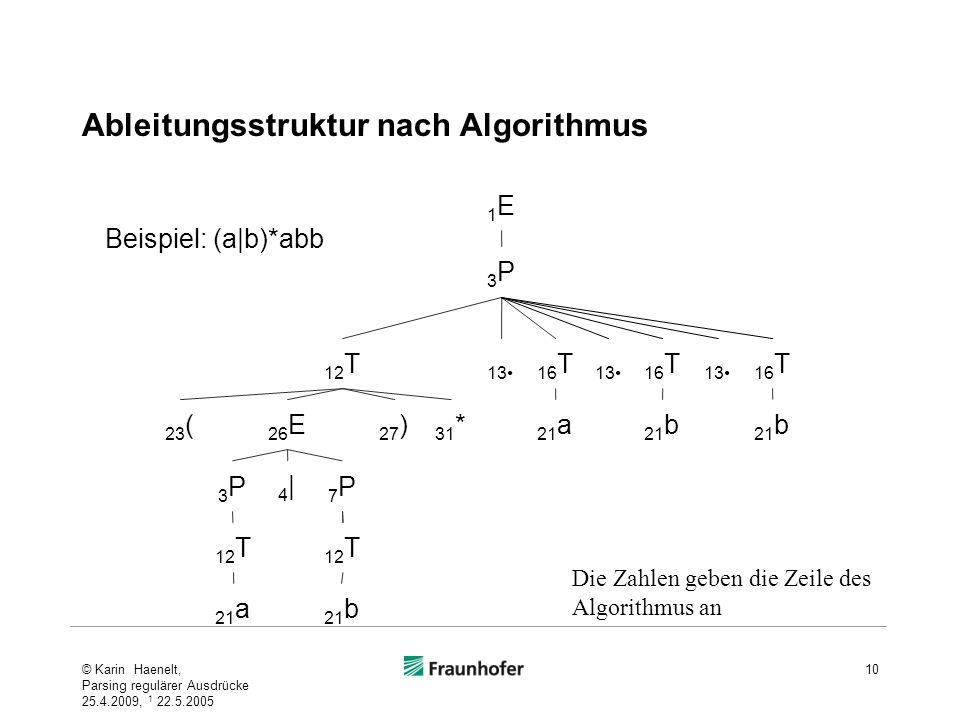 Ableitungsstruktur nach Algorithmus © Karin Haenelt, Parsing regulärer Ausdrücke 25.4.2009, 1 22.5.2005 10 Beispiel: (a|b)*abb 21 a 21 b 12 T 3P3P 7P7
