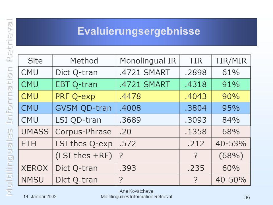 14. Januar 2002 Ana Kovatcheva Multilinguales Information Retrieval 36 Evaluierungsergebnisse SiteMethodMonolingual IRTIRTIR/MIR CMUDict Q-tran.4721 S
