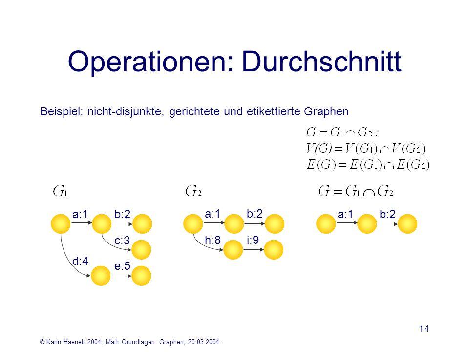 © Karin Haenelt 2004, Math.Grundlagen: Graphen, 20.03.2004 14 Operationen: Durchschnitt Beispiel: nicht-disjunkte, gerichtete und etikettierte Graphen