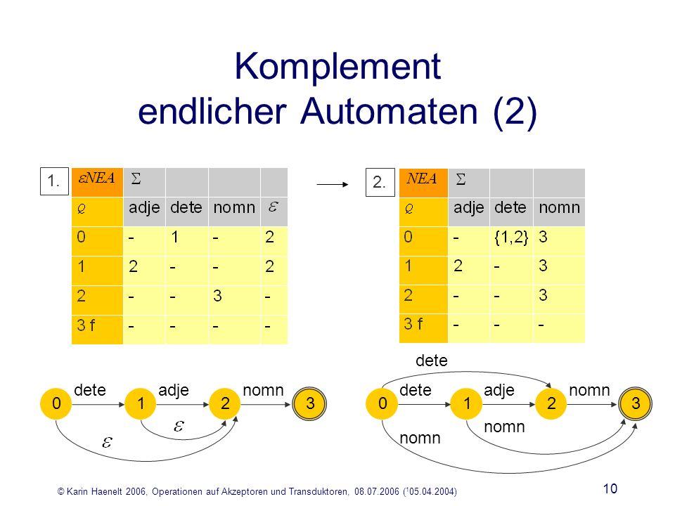 © Karin Haenelt 2006, Operationen auf Akzeptoren und Transduktoren, 08.07.2006 ( 1 05.04.2004) 10 Komplement endlicher Automaten (2) 0 dete 1 adje 2 nomn 3 0 dete 1 adje 2 nomn 3 dete 1.