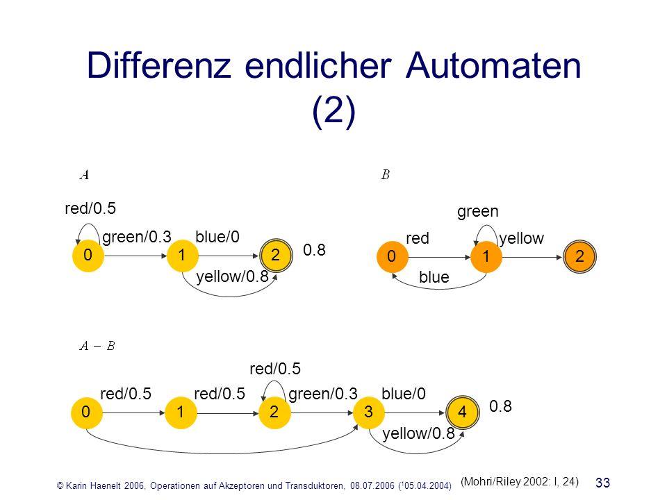 © Karin Haenelt 2006, Operationen auf Akzeptoren und Transduktoren, 08.07.2006 ( 1 05.04.2004) 33 Differenz endlicher Automaten (2) green/0.3blue/0 yellow/0.8 0.8 3 4 red/0.5 0 2 1 green/0.3blue/0 yellow/0.8 0.8 1 2 red/0.5 0 redyellow blue 0 2 green 1 (Mohri/Riley 2002: I, 24)