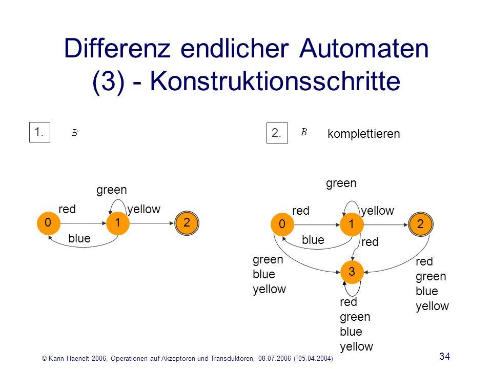© Karin Haenelt 2006, Operationen auf Akzeptoren und Transduktoren, 08.07.2006 ( 1 05.04.2004) 34 Differenz endlicher Automaten (3) - Konstruktionsschritte redyellow blue 0 2 green 1 1.