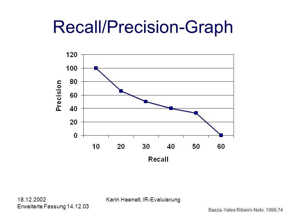18.12.2002 Erweiterte Fassung 14.12.03 Karin Haenelt, IR-Evaluierung Recall/Precision-Graph Baeza-Yates/Ribeiro-Neto, 1999,74