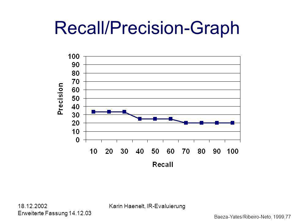 18.12.2002 Erweiterte Fassung 14.12.03 Karin Haenelt, IR-Evaluierung Recall/Precision-Graph Baeza-Yates/Ribeiro-Neto, 1999,77