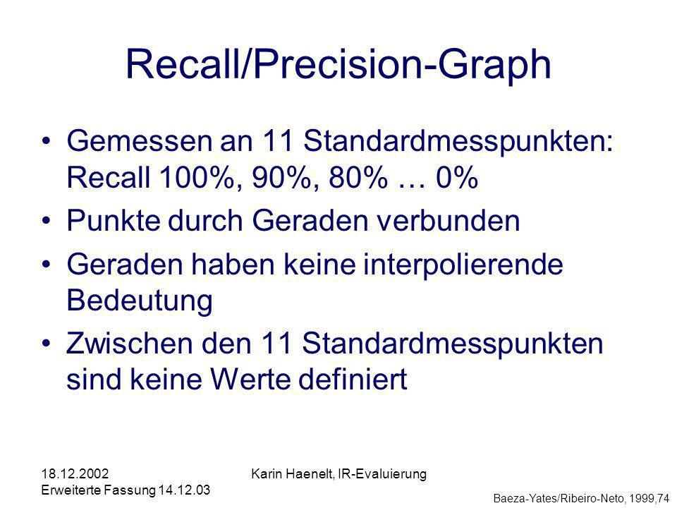 18.12.2002 Erweiterte Fassung 14.12.03 Karin Haenelt, IR-Evaluierung Recall/Precision-Graph Gemessen an 11 Standardmesspunkten: Recall 100%, 90%, 80% … 0% Punkte durch Geraden verbunden Geraden haben keine interpolierende Bedeutung Zwischen den 11 Standardmesspunkten sind keine Werte definiert Baeza-Yates/Ribeiro-Neto, 1999,74