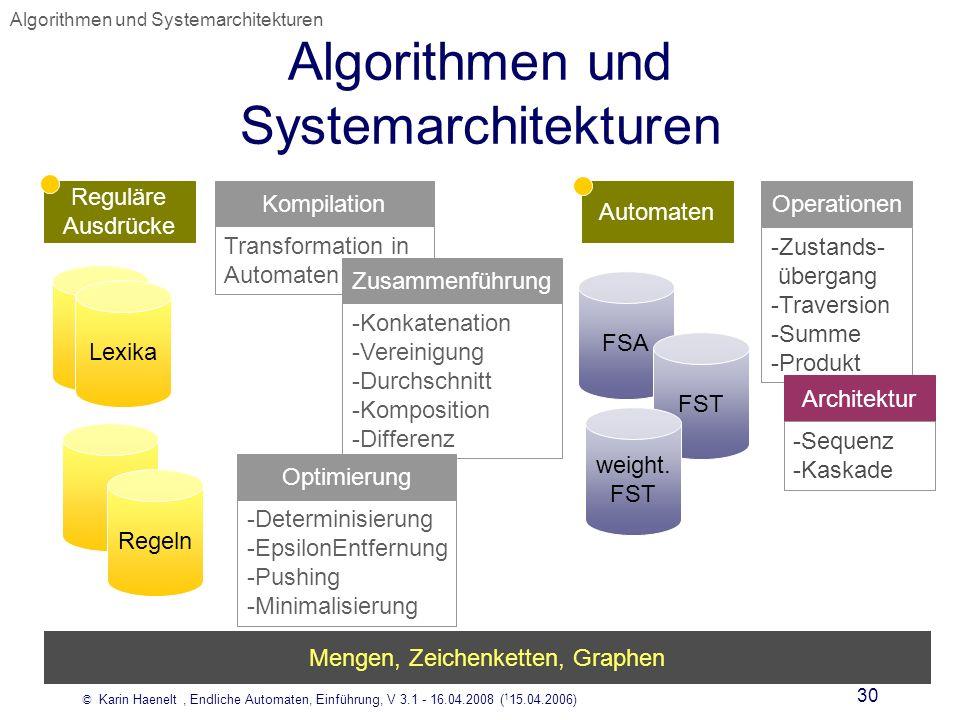 © Karin Haenelt, Endliche Automaten, Einführung, V 3.1 - 16.04.2008 ( 1 15.04.2006) 30 Algorithmen und Systemarchitekturen Lexika FSA Regeln Reguläre