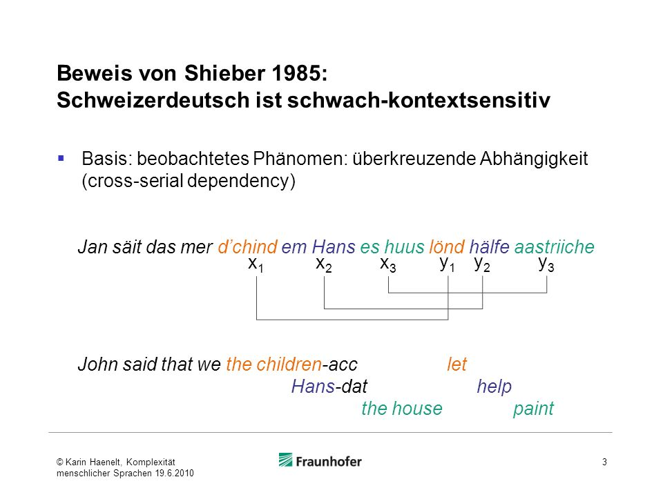 Beweis von Shieber 1985: Schweizerdeutsch ist schwach-kontextsensitiv Basis: beobachtetes Phänomen: überkreuzende Abhängigkeit (cross-serial dependency) 3 x1x1 x2x2 x3x3 y1y1 y2y2 y3y3 John said that we the children-acc let Hans-dat help the house paint Jan säit das mer dchind em Hans es huus lönd hälfe aastriiche © Karin Haenelt, Komplexität menschlicher Sprachen 19.6.2010