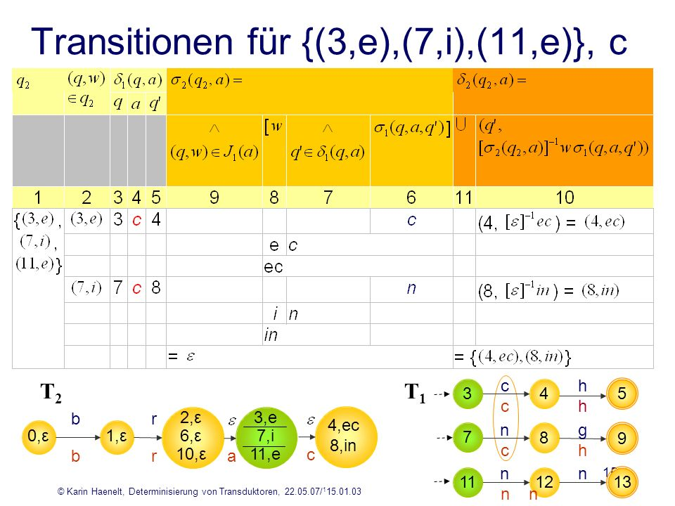 © Karin Haenelt, Determinisierung von Transduktoren, 22.05.07/ 1 15.01.03 15 Transitionen für {(3,e),(7,i),(11,e)}, c 4 5 hc hc 8 9 gn hc 12 13 nn nn