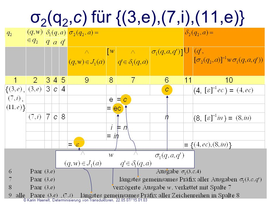 © Karin Haenelt, Determinisierung von Transduktoren, 22.05.07/ 1 15.01.03 17 σ 2 (q 2,c) für {(3,e),(7,i),(11,e)}