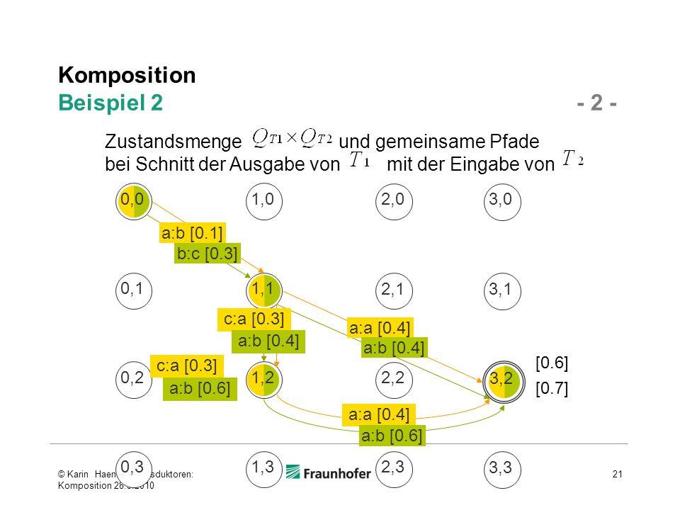 Komposition Beispiel 2 - 2 - © Karin Haenelt, Transduktoren: Komposition 28.5.2010 21 3,1 3,0 1,0 0,11,1 0,21,2 2,1 3,2 0,31,3 2,3 3,3 0,0 2,0 2,2 [0.