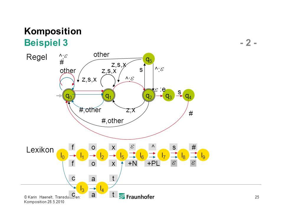 Komposition Beispiel 3 - 2 - © Karin Haenelt, Transduktoren: Komposition 28.5.2010 25 q0q0 q1q1 q2q2 q3q3 q4q4 q5q5 s # :e ^: z,x z,s,x #,other z,s,x