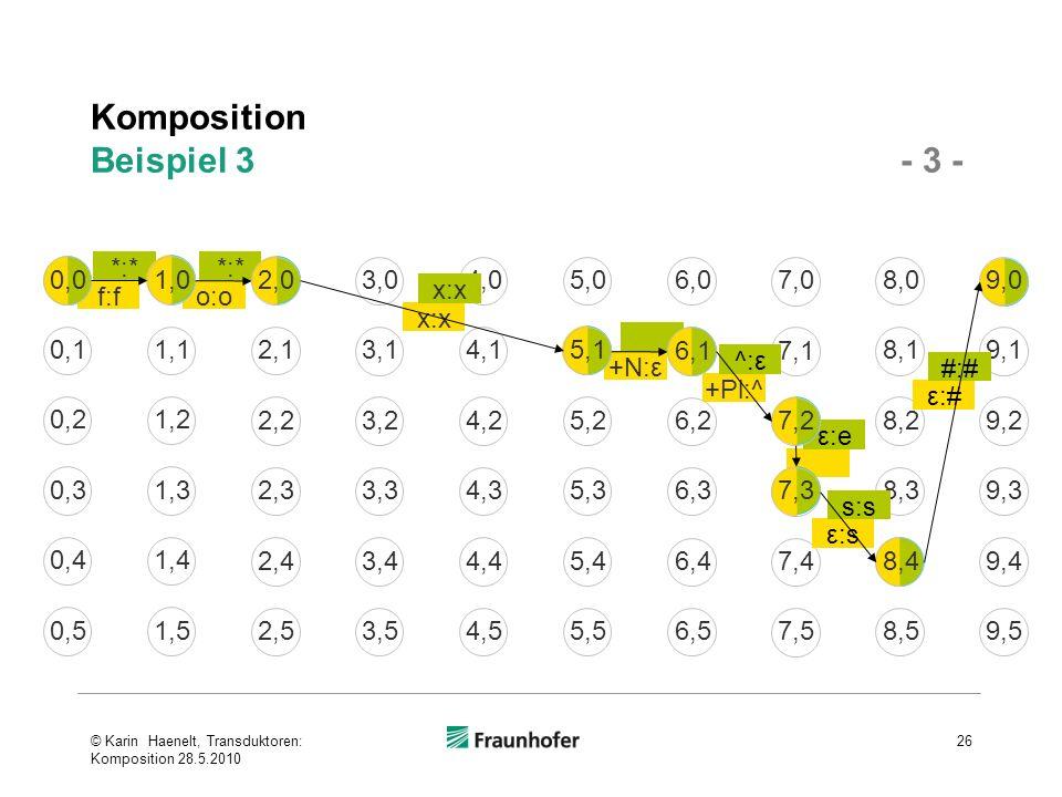 Komposition Beispiel 3 - 3 - © Karin Haenelt, Transduktoren: Komposition 28.5.2010 26 ε:e +N:ε o:o *:* f:f *:* 3,0 1,00,0 2,0 7,0 5,04,0 6,0 9,0 8,0 3