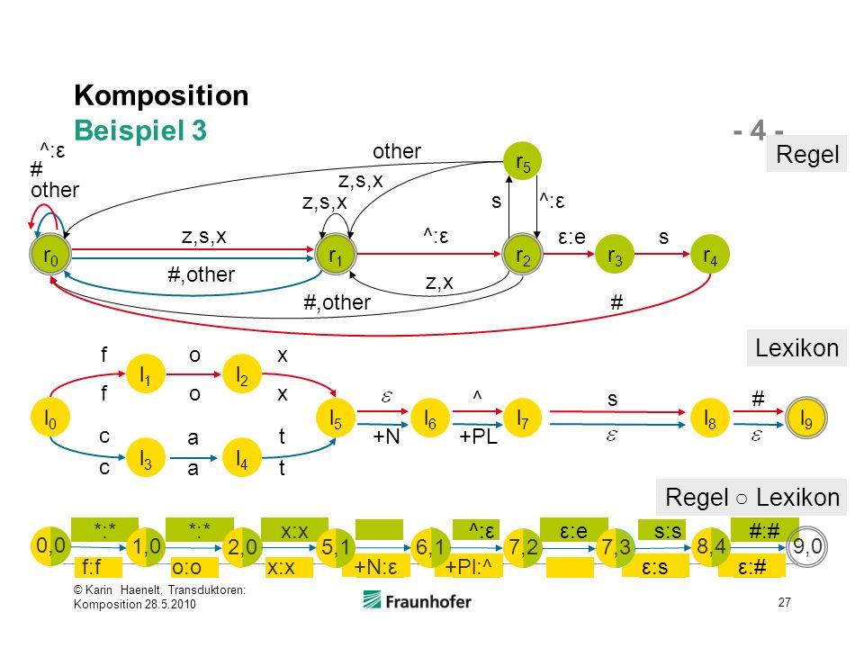 Komposition Beispiel 3 - 4 - © Karin Haenelt, Transduktoren: Komposition 28.5.2010 27 r1r1 r2r2 r3r3 r4r4 r5r5 s # z,x z,s,x #,other z,s,x ^:ε other s