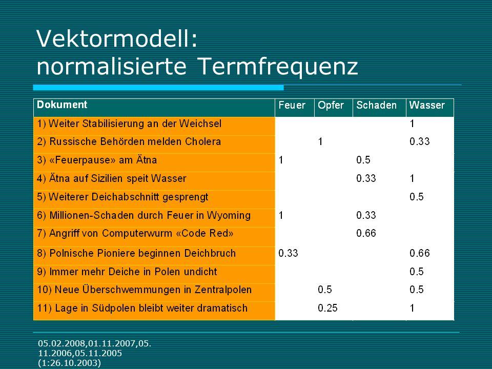 05.02.2008,01.11.2007,05. 11.2006,05.11.2005 (1:26.10.2003) Vektormodell: normalisierte Termfrequenz
