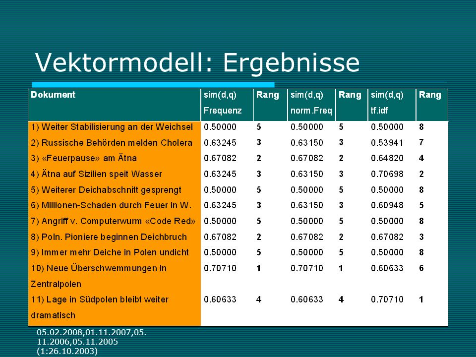 05.02.2008,01.11.2007,05. 11.2006,05.11.2005 (1:26.10.2003) Vektormodell: Ergebnisse