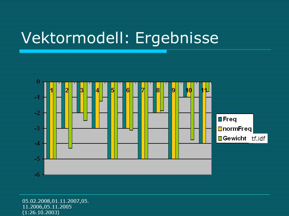 05.02.2008,01.11.2007,05. 11.2006,05.11.2005 (1:26.10.2003) Vektormodell: Ergebnisse tf.idf