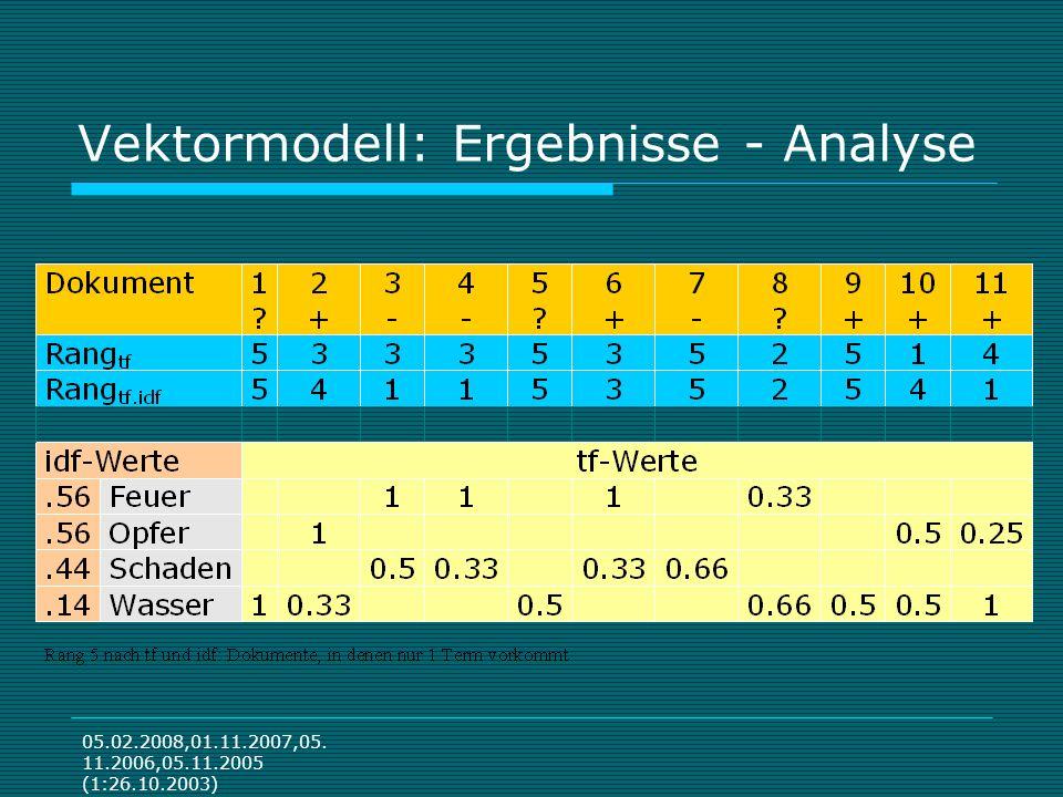 05.02.2008,01.11.2007,05. 11.2006,05.11.2005 (1:26.10.2003) Vektormodell: Ergebnisse - Analyse