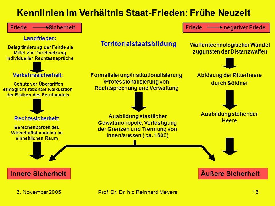 3. November 2005Prof. Dr. Dr. h.c Reinhard Meyers15 Friede SicherheitFriede negativer Friede Landfrieden: Delegitimierung der Fehde als Mittel zur Dur