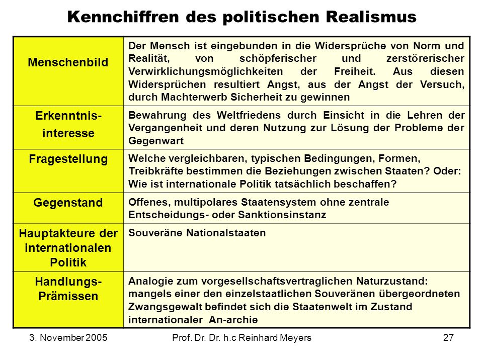 3. November 2005Prof. Dr. Dr. h.c Reinhard Meyers27 Kennchiffren des politischen Realismus Menschenbild Der Mensch ist eingebunden in die Widersprüche