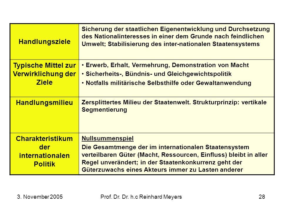 3. November 2005Prof. Dr. Dr. h.c Reinhard Meyers28 Handlungsziele Sicherung der staatlichen Eigenentwicklung und Durchsetzung des Nationalinteresses