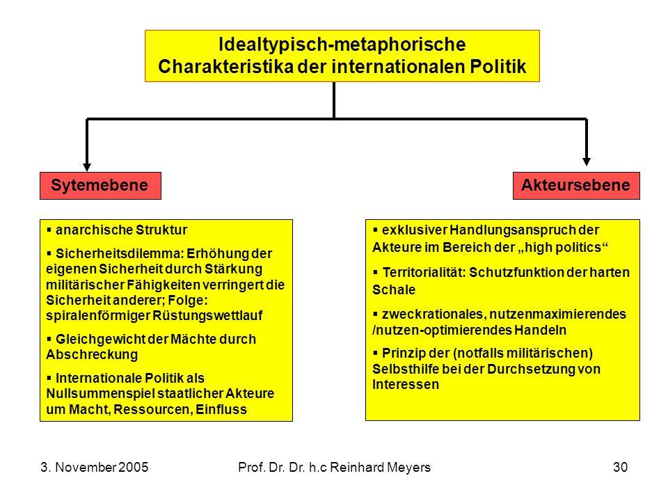 3. November 2005Prof. Dr. Dr. h.c Reinhard Meyers30 Idealtypisch-metaphorische Charakteristika der internationalen Politik Sytemebene anarchische Stru