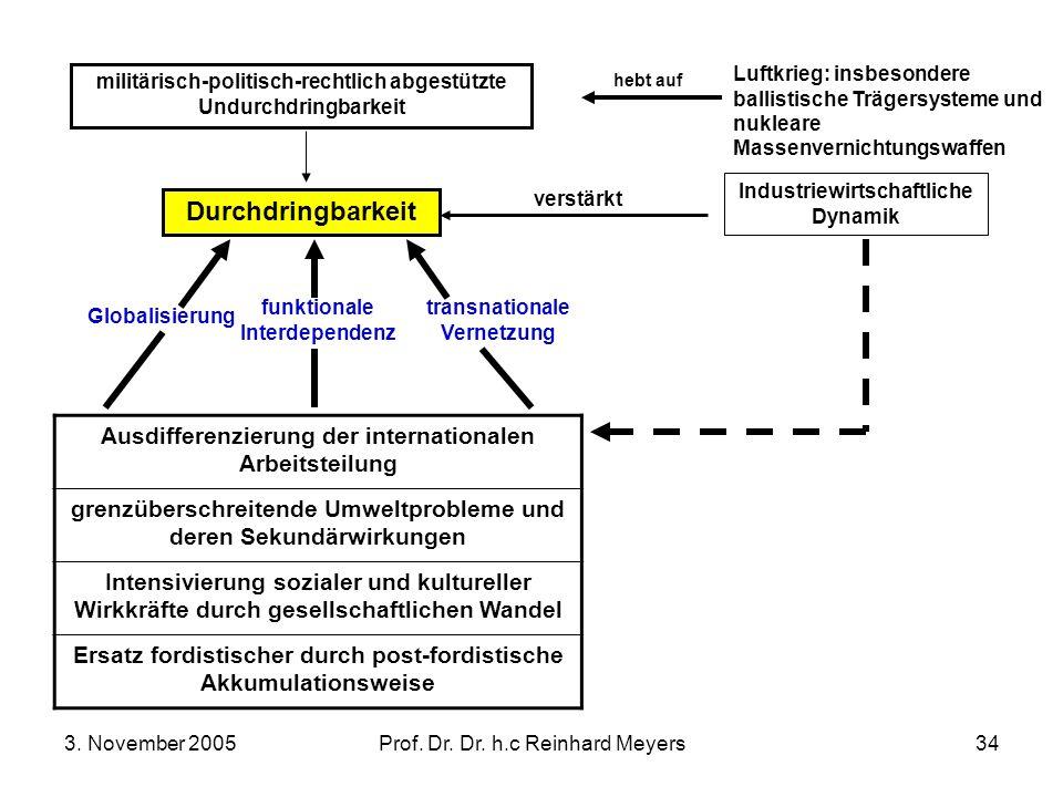 3. November 2005Prof. Dr. Dr. h.c Reinhard Meyers34 militärisch-politisch-rechtlich abgestützte Undurchdringbarkeit Luftkrieg: insbesondere ballistisc
