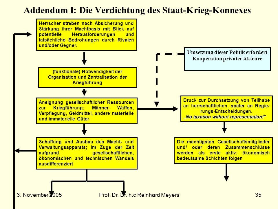 3. November 2005Prof. Dr. Dr. h.c Reinhard Meyers35 Addendum I: Die Verdichtung des Staat-Krieg-Konnexes Herrscher streben nach Absicherung und Stärku