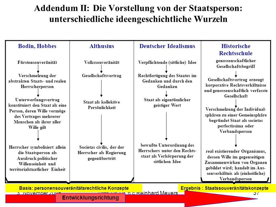3. November 2005Prof. Dr. Dr. h.c Reinhard Meyers37 Addendum II: Die Vorstellung von der Staatsperson: unterschiedliche ideengeschichtliche Wurzeln Bo
