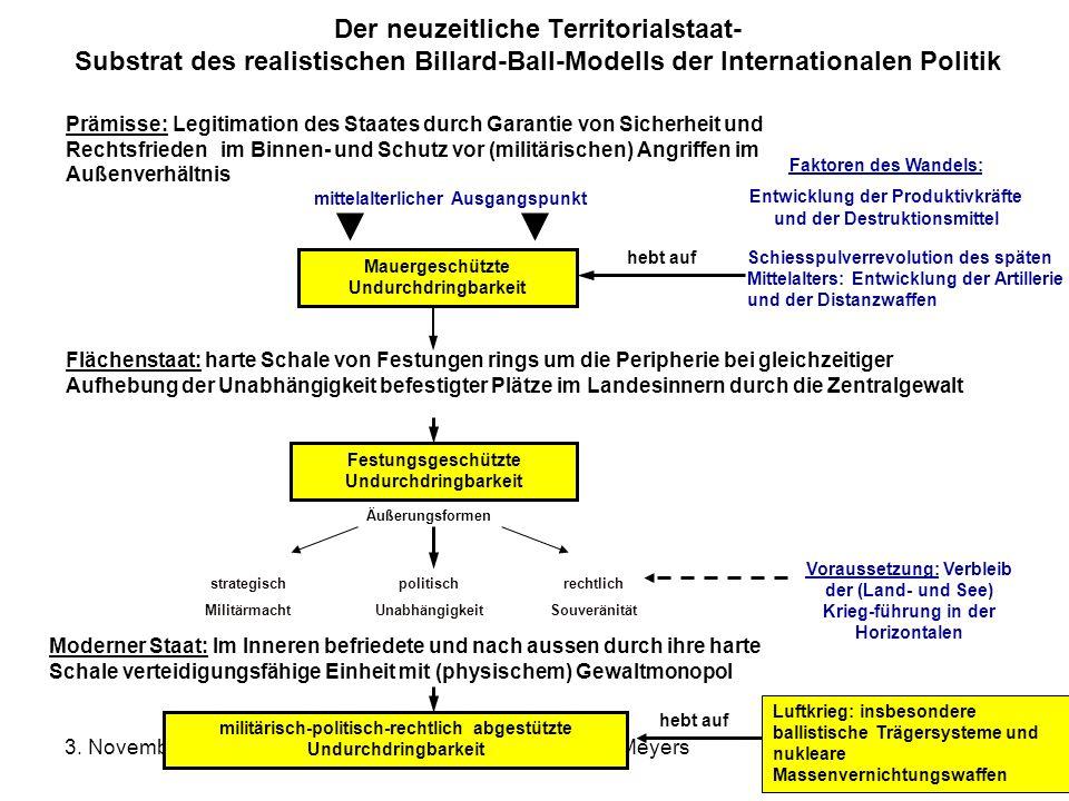 3. November 2005Prof. Dr. Dr. h.c Reinhard Meyers5 Der neuzeitliche Territorialstaat- Substrat des realistischen Billard-Ball-Modells der Internationa