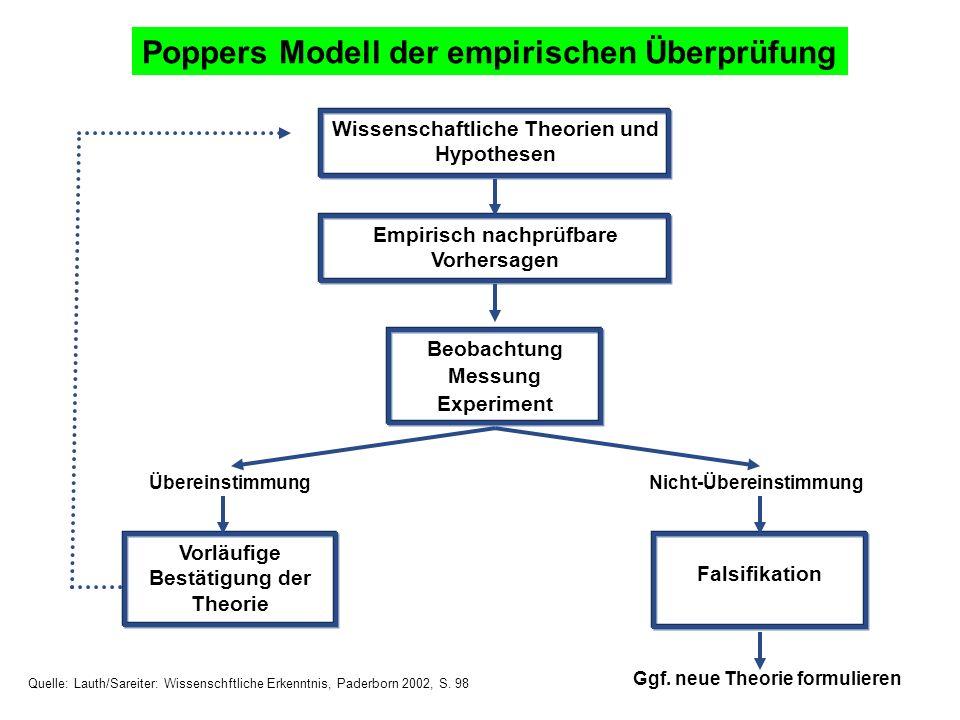 Wissenschaftliche Theorien und Hypothesen Poppers Modell der empirischen Überprüfung Empirisch nachprüfbare Vorhersagen Beobachtung Messung Experiment