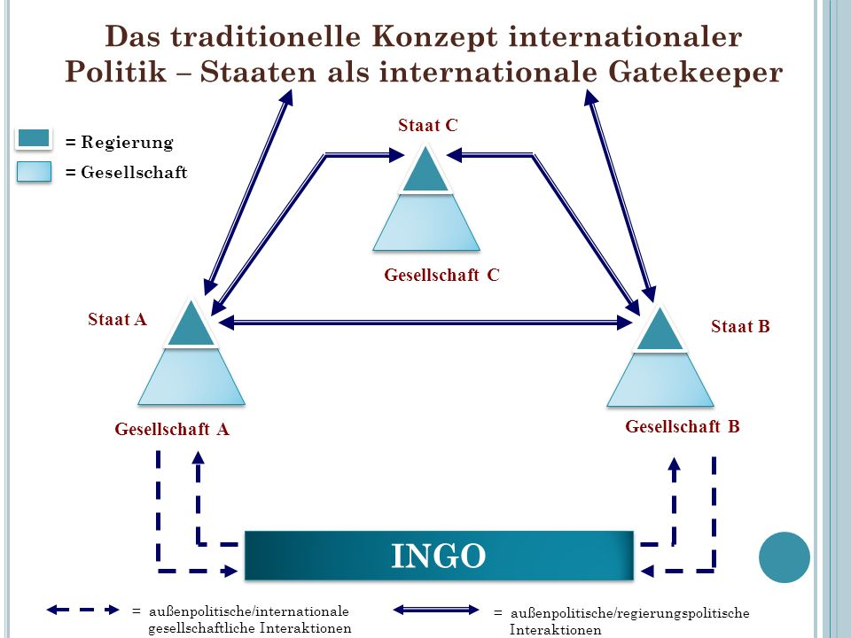 Das traditionelle Konzept internationaler Politik – Staaten als internationale Gatekeeper INGO = Regierung = Gesellschaft = außenpolitische/internatio
