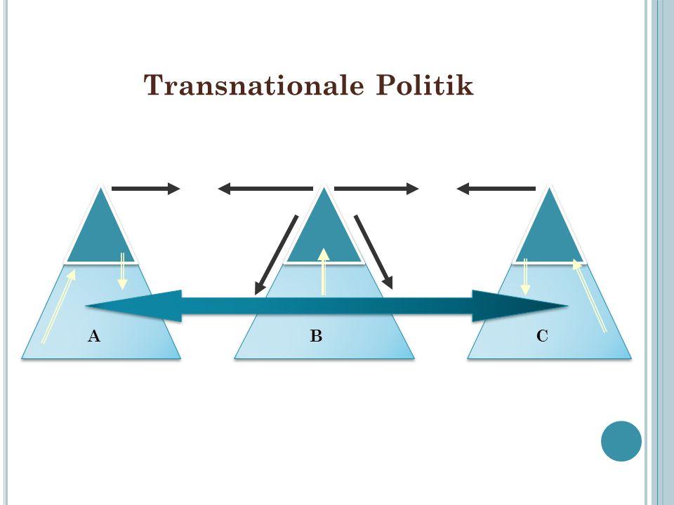 Transnationale Politik ABC