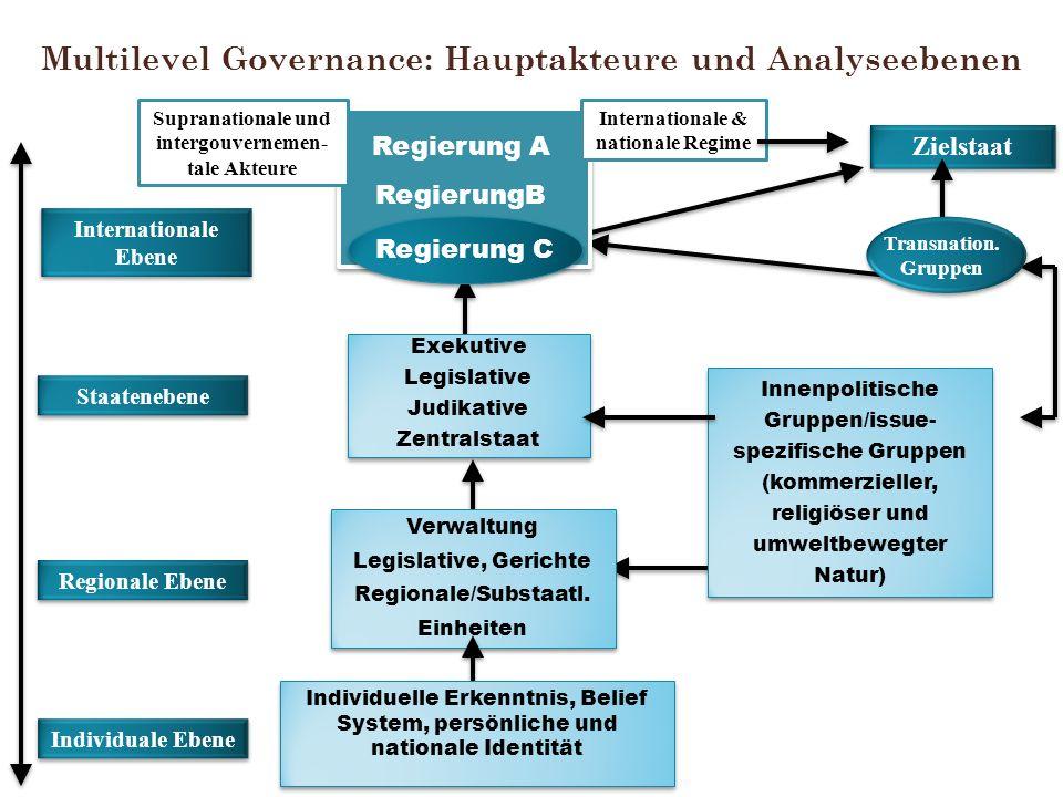 Multilevel Governance: Hauptakteure und Analyseebenen Regierung A RegierungB Regierung C Internationale & nationale Regime Supranationale und intergou