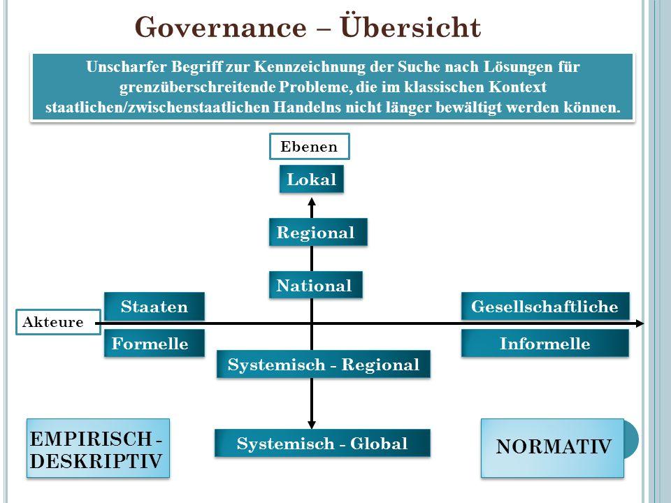 Governance – Übersicht Unscharfer Begriff zur Kennzeichnung der Suche nach Lösungen für grenzüberschreitende Probleme, die im klassischen Kontext staa
