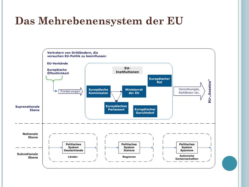 Das Mehrebenensystem der EU
