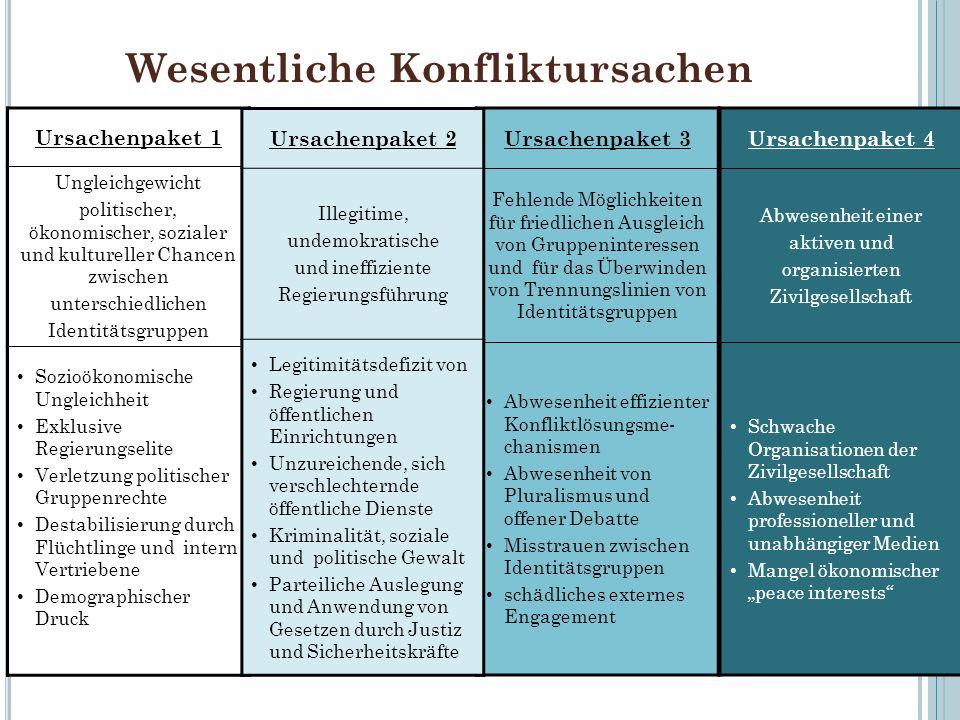 Wesentliche Konfliktursachen Ursachenpaket 1 Ungleichgewicht politischer, ökonomischer, sozialer und kultureller Chancen zwischen unterschiedlichen Id