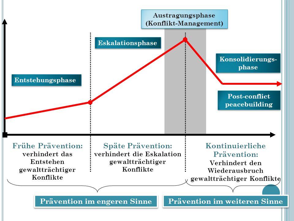 Austragungsphase (Konflikt-Management) Austragungsphase (Konflikt-Management) Eskalationsphase Eskalationsphase Entstehungsphase Entstehungsphase Kons