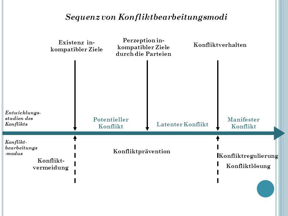 Existenz in- kompatibler Ziele Perzeption in- kompatibler Ziele durch die Parteien Konfliktverhalten Entwicklungs- stadien des Konflikts Konflikt- bea