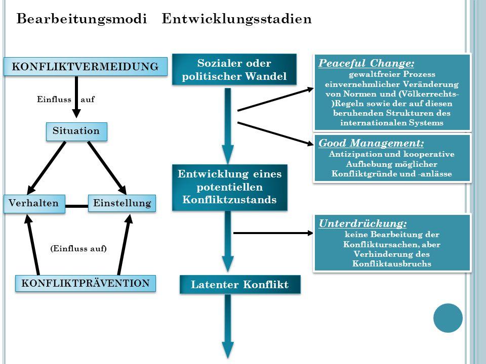 Entwicklungsstadien Sozialer oder politischer Wandel Entwicklung eines potentiellen Konfliktzustands Entwicklung eines potentiellen Konfliktzustands L