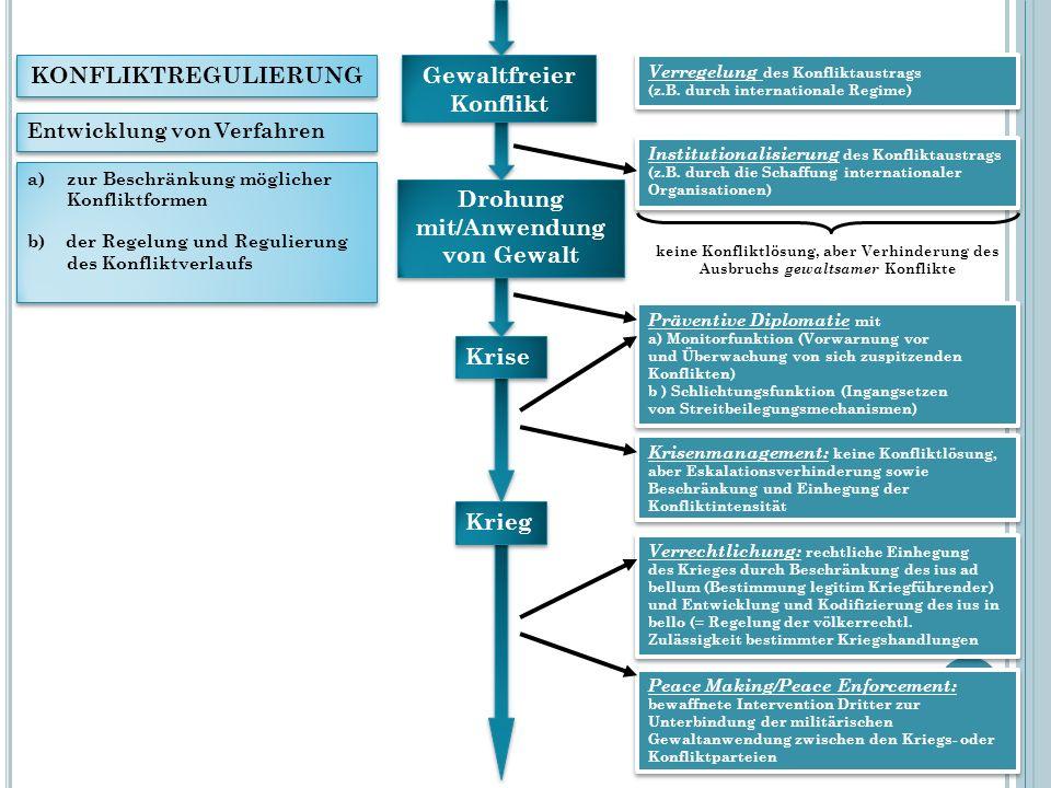 Gewaltfreier Konflikt Drohung mit/Anwendung von Gewalt Drohung mit/Anwendung von Gewalt Krise Krieg Verregelung des Konfliktaustrags (z.B. durch inter