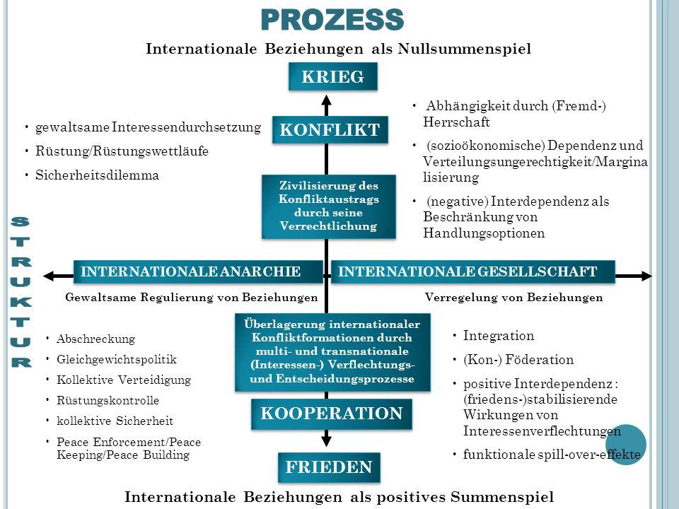 32 INTERNATIONALE ANARCHIE INTERNATIONALE GESELLSCHAFT Gewaltsame Regulierung von BeziehungenVerregelung von Beziehungen Internationale Beziehungen als Nullsummenspiel KRIEG KONFLIKT gewaltsame Interessendurchsetzung Rüstung/Rüstungswettläufe Sicherheitsdilemma Abhängigkeit durch (Fremd-) Herrschaft (sozioökonomische) Dependenz und Verteilungsungerechtigkeit/Margina lisierung (negative) Interdependenz als Beschränkung von Handlungsoptionen Zivilisierung des Konfliktaustrags durch seine Verrechtlichung Internationale Beziehungen als positives Summenspiel KOOPERATION FRIEDEN Abschreckung Gleichgewichtspolitik Kollektive Verteidigung Rüstungskontrolle kollektive Sicherheit Peace Enforcement/Peace Keeping/Peace Building Integration (Kon-) Föderation positive Interdependenz : (friedens-)stabilisierende Wirkungen von Interessenverflechtungen funktionale spill-over-effekte Überlagerung internationaler Konfliktformationen durch multi- und transnationale (Interessen-) Verflechtungs- und Entscheidungsprozesse