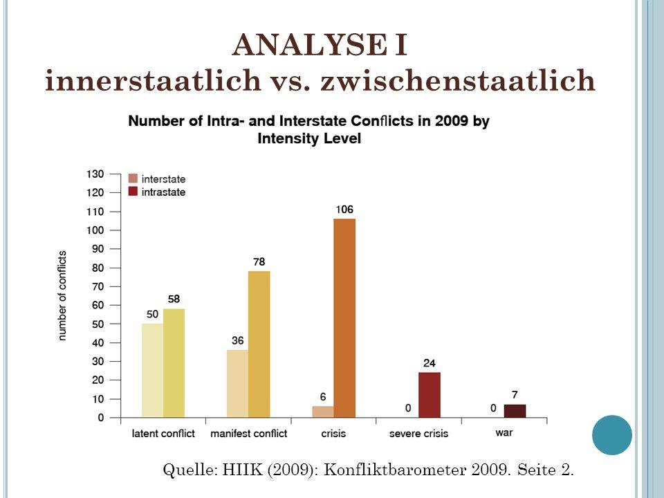 ANALYSE I innerstaatlich vs. zwischenstaatlich Quelle: HIIK (2009): Konfliktbarometer 2009. Seite 2.