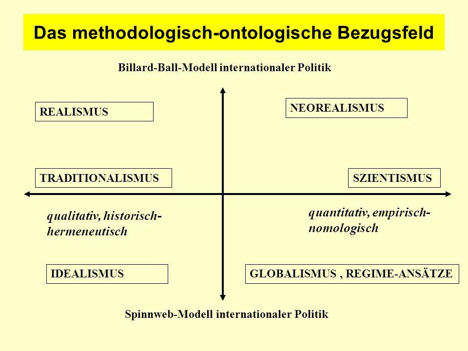 Theorieelemente und Theoriefunktionen 1.Begriff => Konstrukt => Idealtyp => Typologie 2.